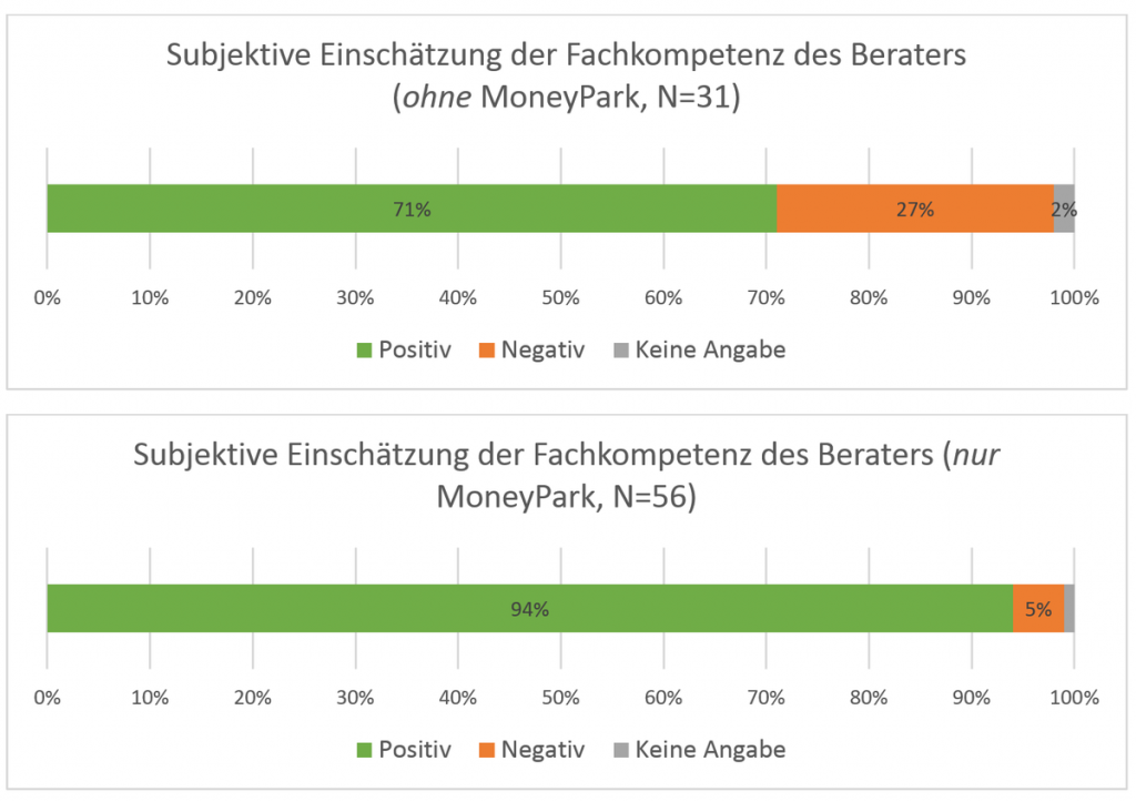 MoneyPark Kunden sind die zufriedeneren Kunden