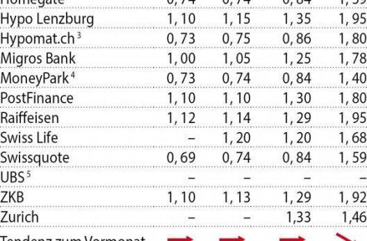 """MoneyPark neu im """"F&W"""" Zinsvergleich"""