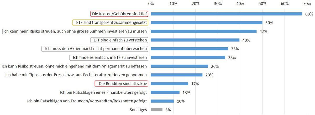 ETF Kosten