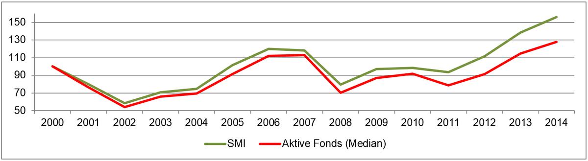 Fonds vs. ETF Index