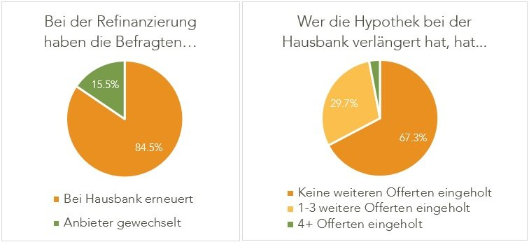 Hypothek ablösen vergleichen