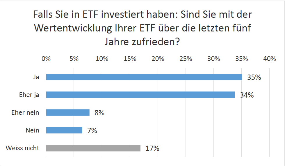 Smart Beta ETF
