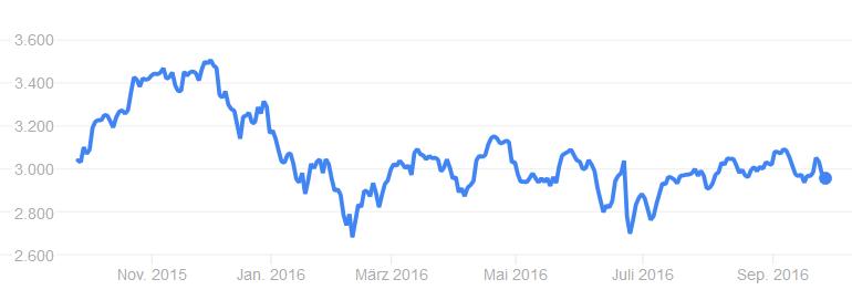 Investment Anlegen Ausblich Q4 2016 Europa