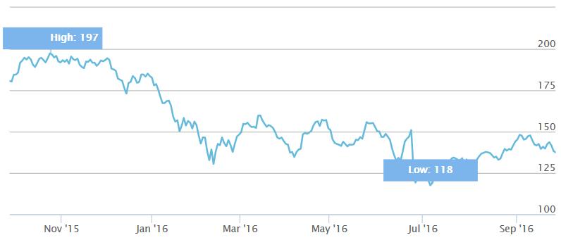 Europa Prognose Q4 2016 Invest