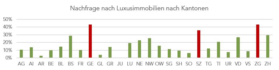 Nachfrage_Luxusimmobilien