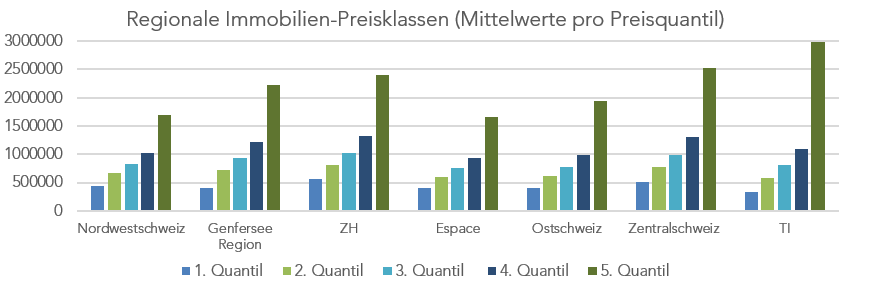 Regionale_Immobilienpreise