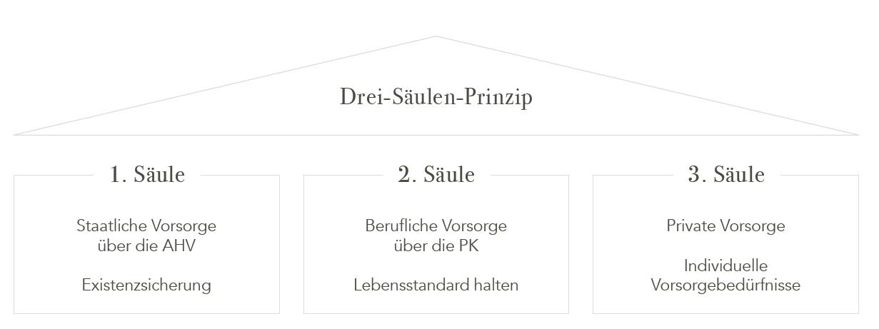 3-Säulen-Prinzip