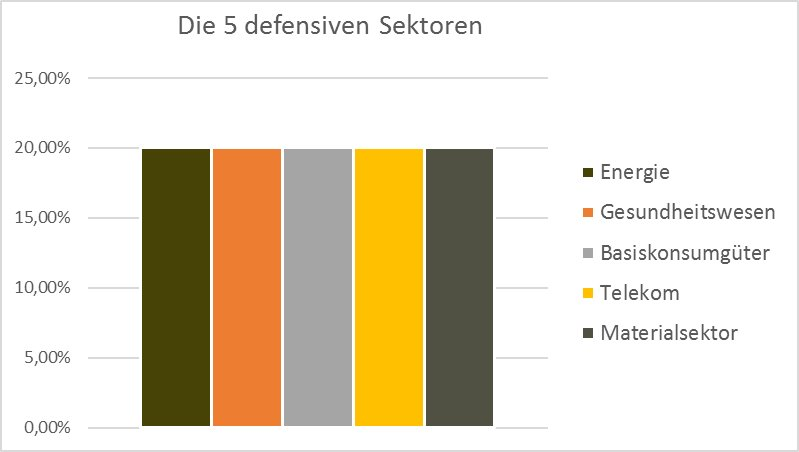 DefensiveSektoren