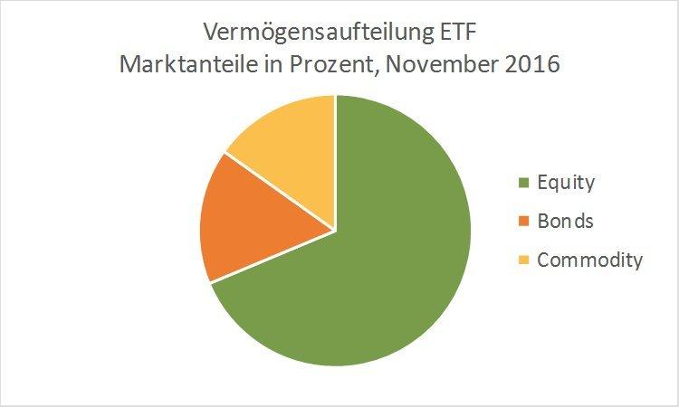 Vermögen in ETF
