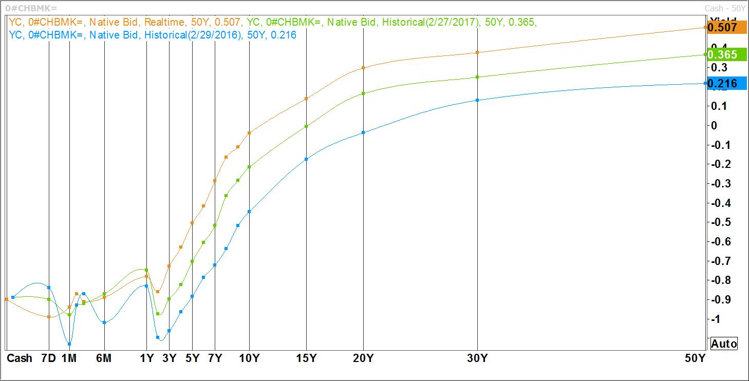 Zinsprognose