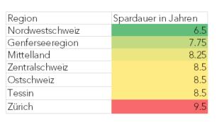 Spardauer