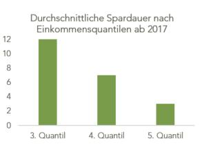 Spardauer_nach_Einkommen