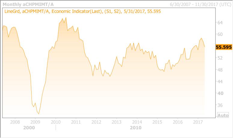 Investment Ausblick Schweiz