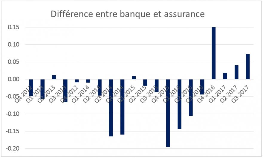 difference banque au assurance