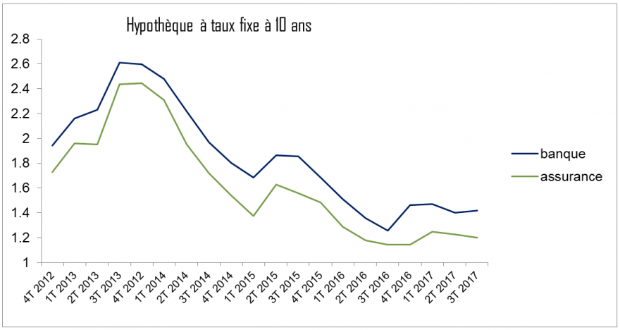 hypotheque taux fixe 10ans