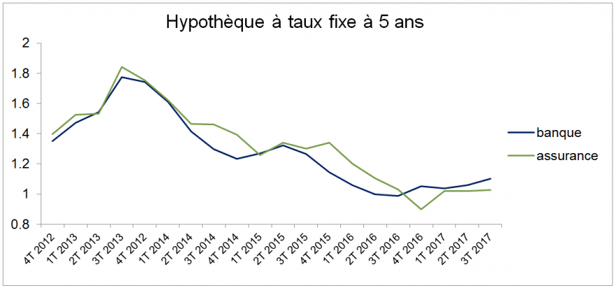 hypotheque taux fixe 5 ans