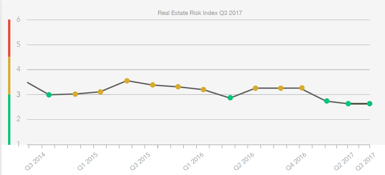 Real Estate Risk Index
