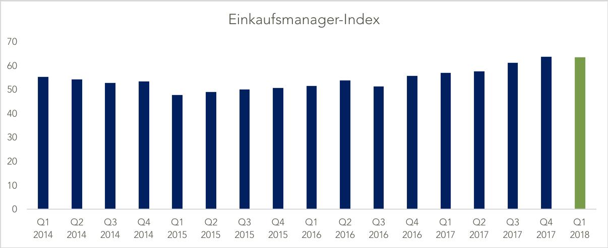 Real Estate Risk Index