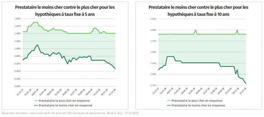 Prévision du marché des taux - janvier 2019