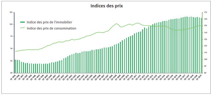 Risk Index Q1 2019