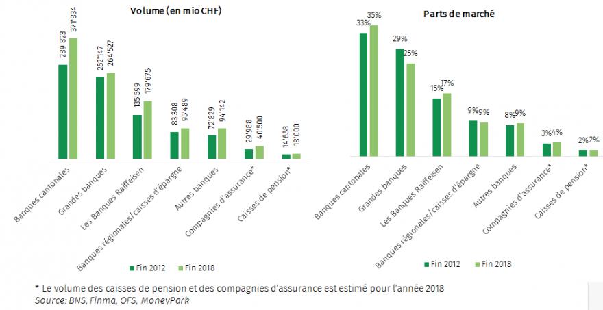Les intermédiaires gagnent des parts du marché hypothécaire suisse