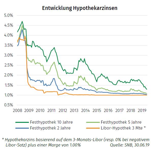 Entwicklung Hypozinsen