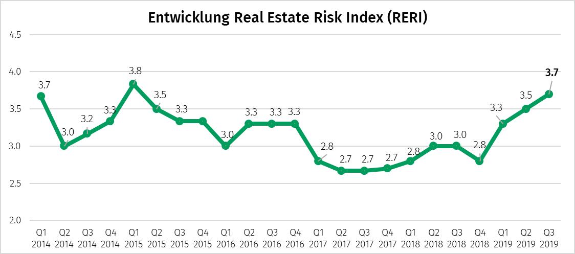 Die Grafik zum Real Estate Risk Index RERI Q3 2019 zeigt, dass sich der Wert im Q3 nochmals um 0.2 Punkte auf neu 3.7 erhöhte, aber noch immer unter dem Höchststand von 2015 liegt. Trotz ansteigender Risiken grundsolider Immobilienmarkt