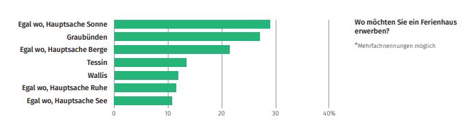 Die Grafik zeigt, dass die Mehrheit der Befragten ein Ferienhaus an der Sonne, in Graubünden oder in den Bergen kaufen möchten.