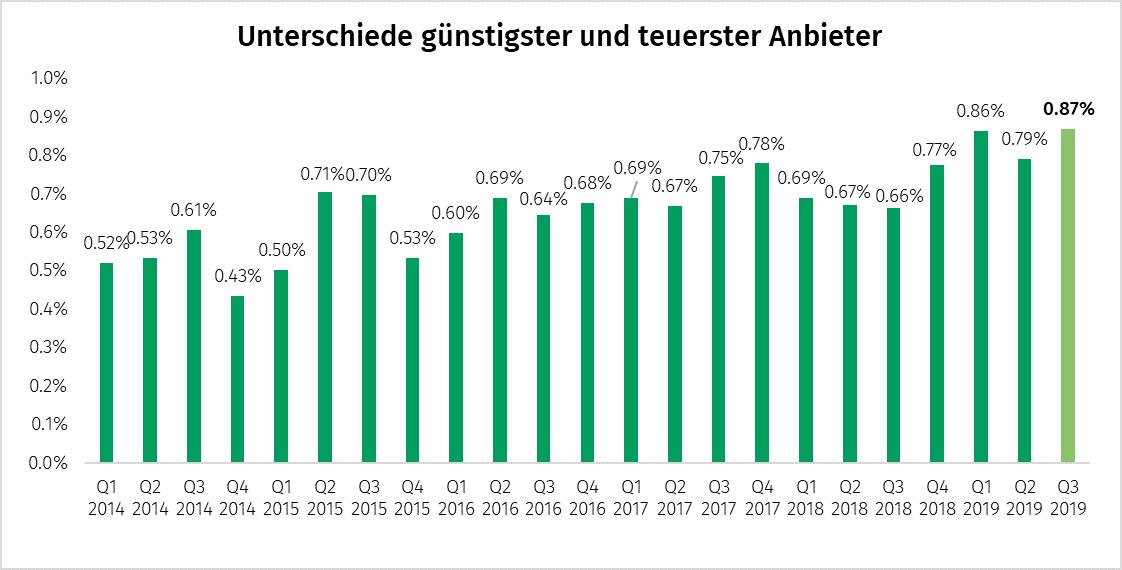 Der Unterschied vom günstigsten zum teuersten Anbieter beträgt im Q3 2019 nun 0.87 Prozent, gegenüber 0.79% im Vorquartal