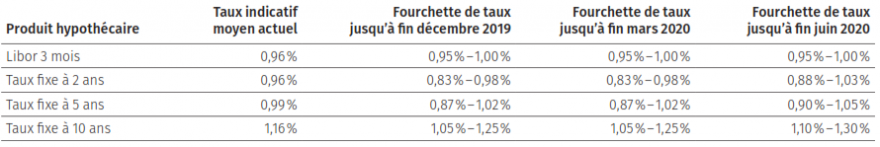 Prévisions des taux hypothécaires - décembre 2019