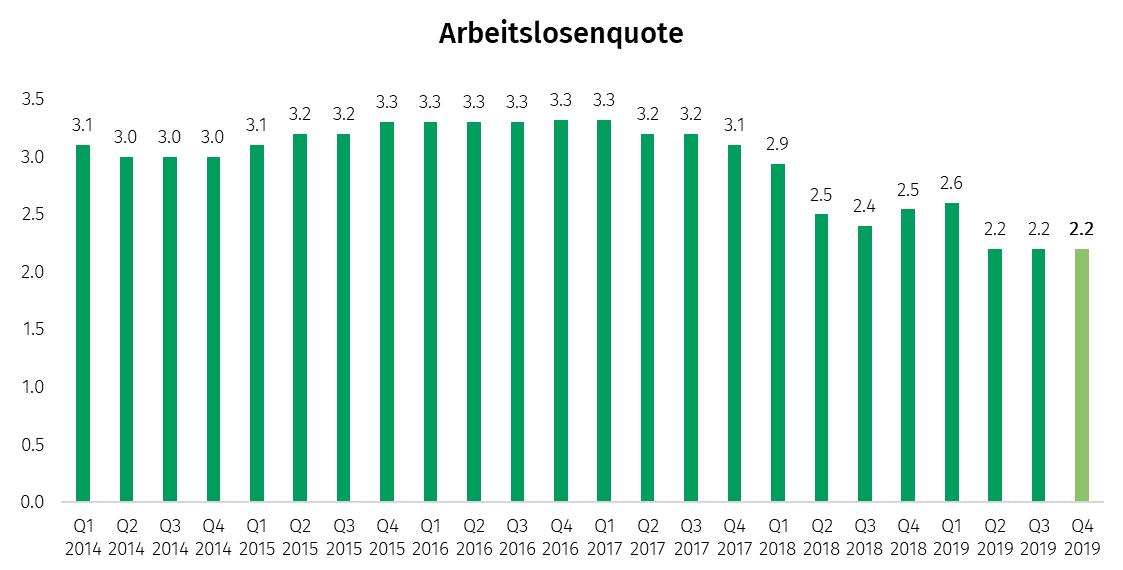 Ungembremste Nachfrage nach Eigenheim: RERI Q4 2019