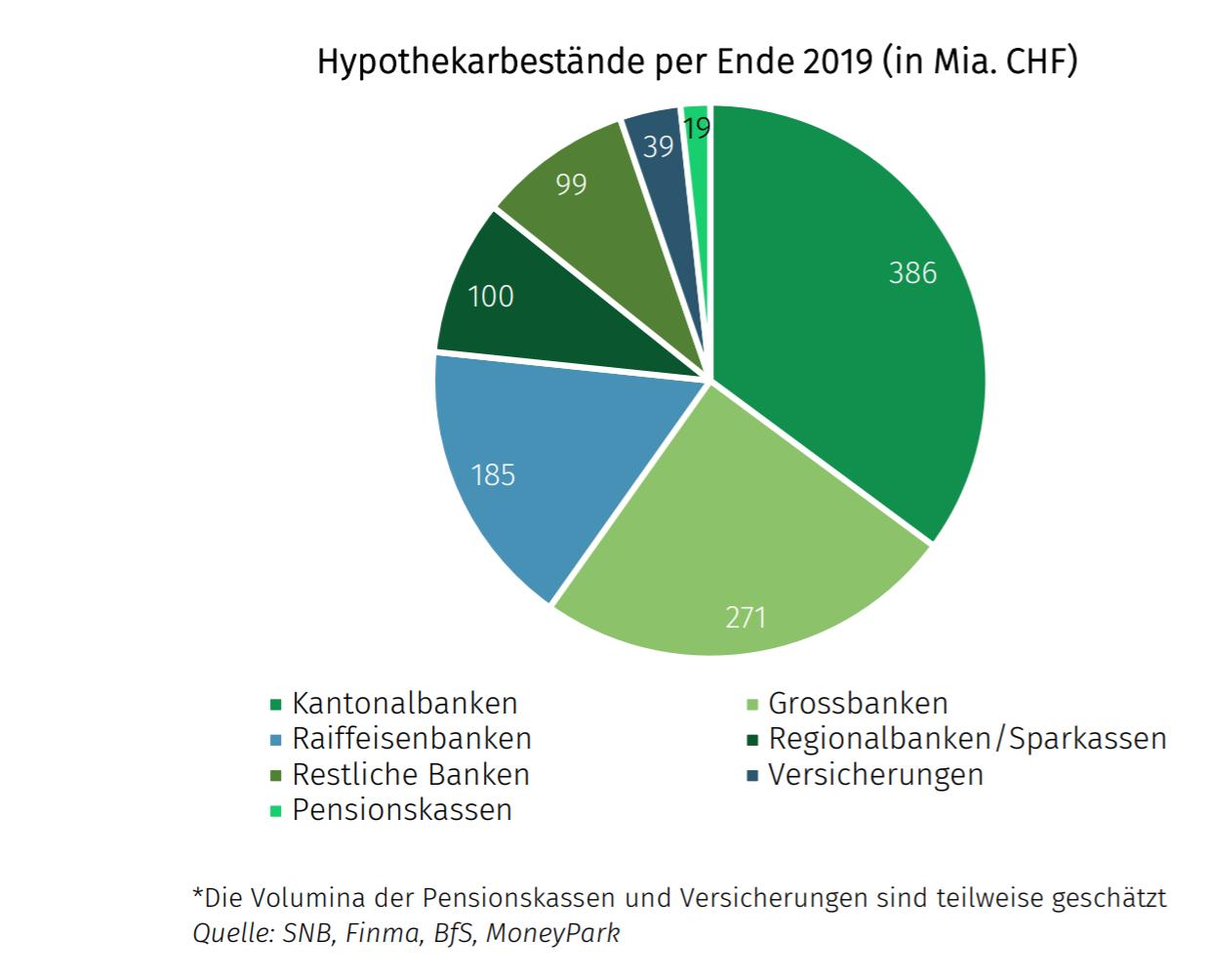 2020 08 21 07 50 54 2020 08 10 Schweizer Hypothekarmarkt
