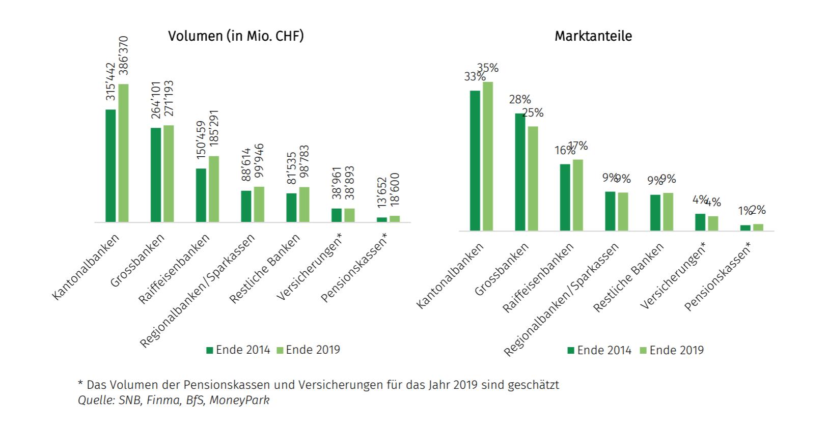 2020 08 21 07 54 54 2020 08 10 Schweizer Hypothekarmarkt