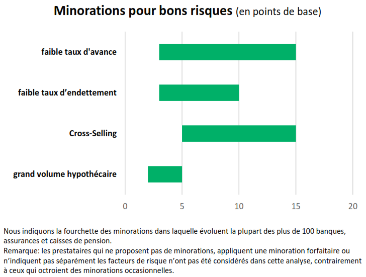 Minorations bons risques