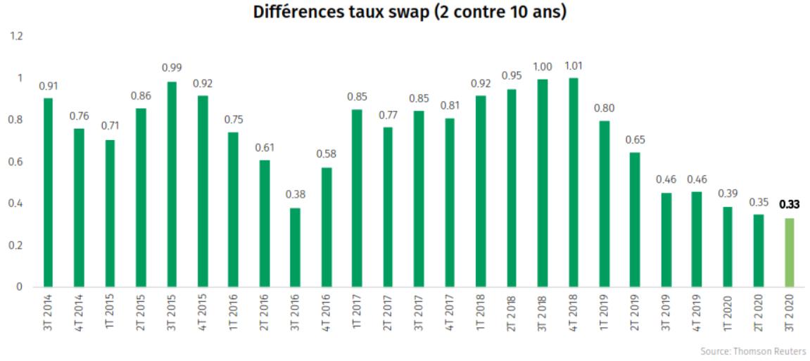 Différences taux swap