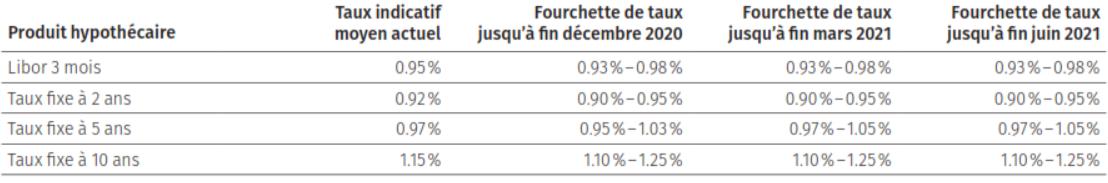 Fourchette des taux indicatifs