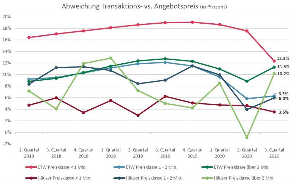 Transaktions vs Angebotspreis