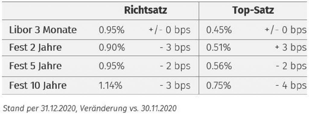 ZPJanuar21 Richtsatz Topsatz