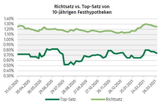 Richt-vs.-Topsatz