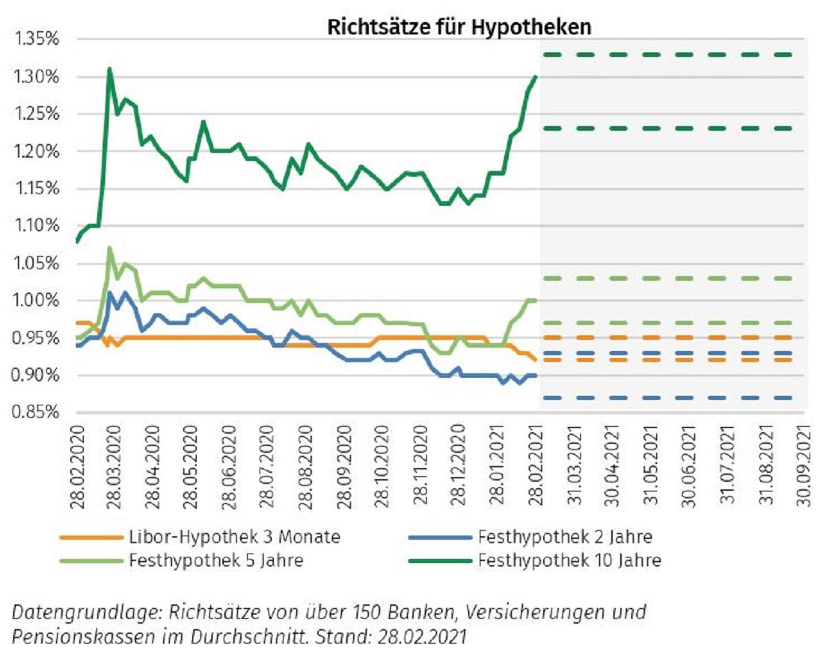 Zinsanstieg bei Richtsätzen Hypotheken März 2021