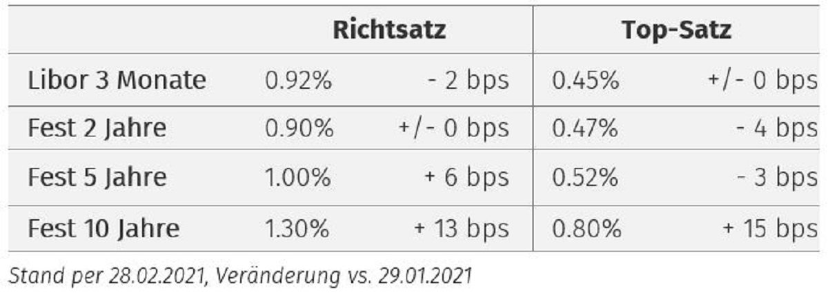 Zinsanstieg auch Richtsatz Topsatz März 21