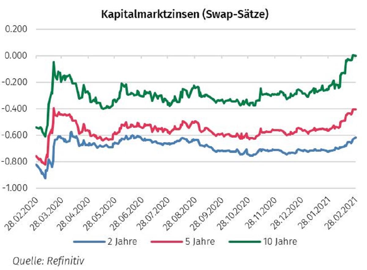 Kapitalmarktsätze März 21