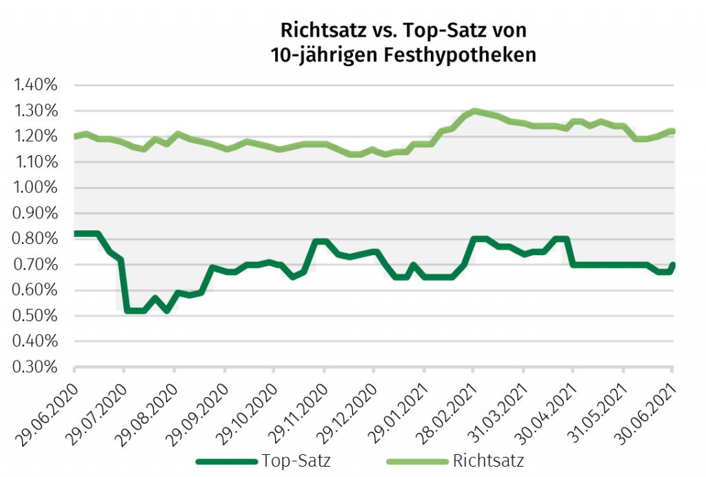 Richtsatz vs Topsatz 07 2021 1