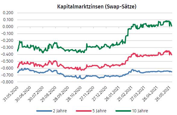 kapitalmarktzinsen