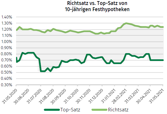 richtsatz vs topsatz