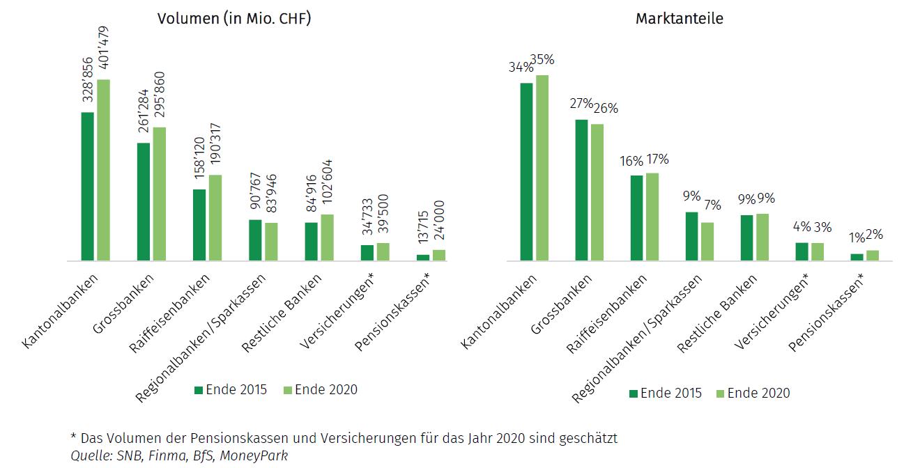volumen und marktanteile