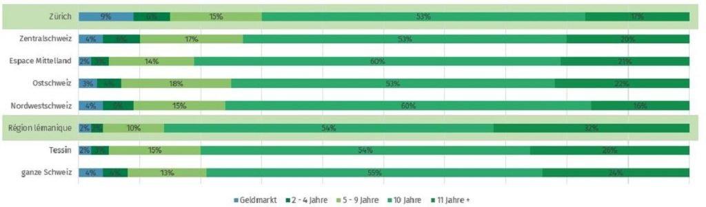 Hypowahl Regionen 2020 - MoneyPark