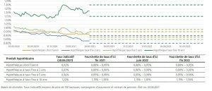 Prévision des taux hypothécaires indicatifs