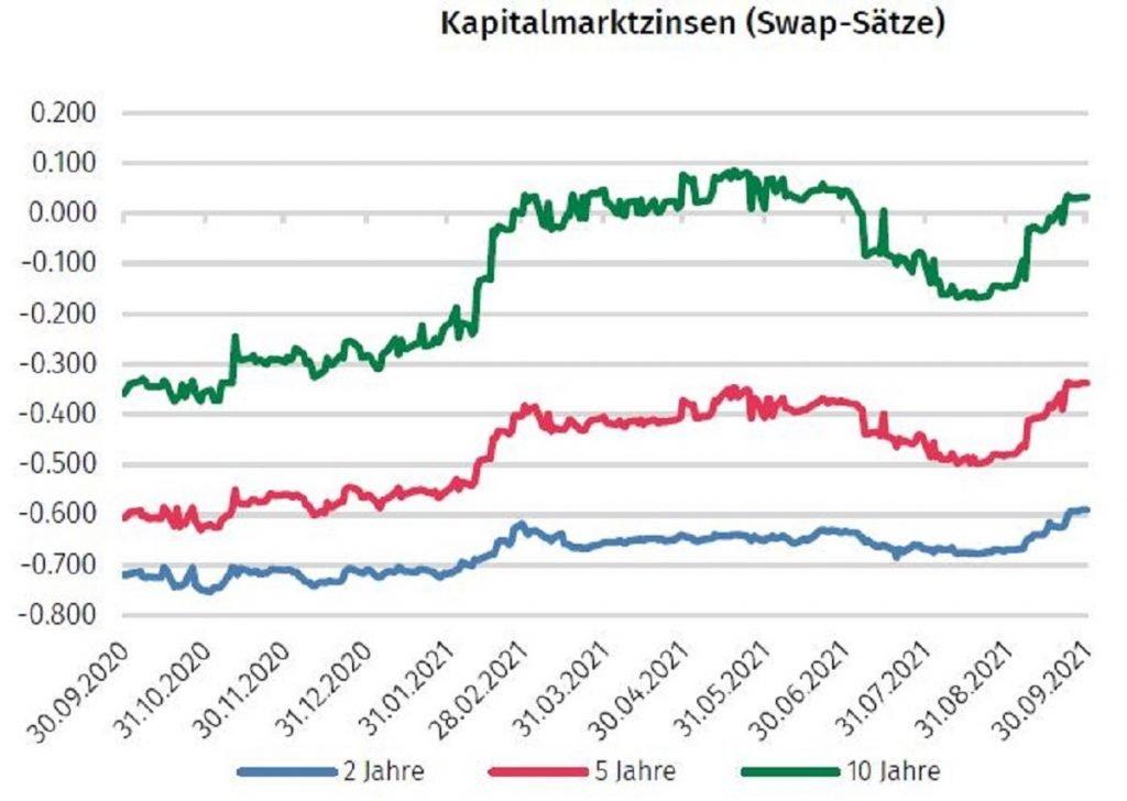 KapitalmarktzinsenOktober2021